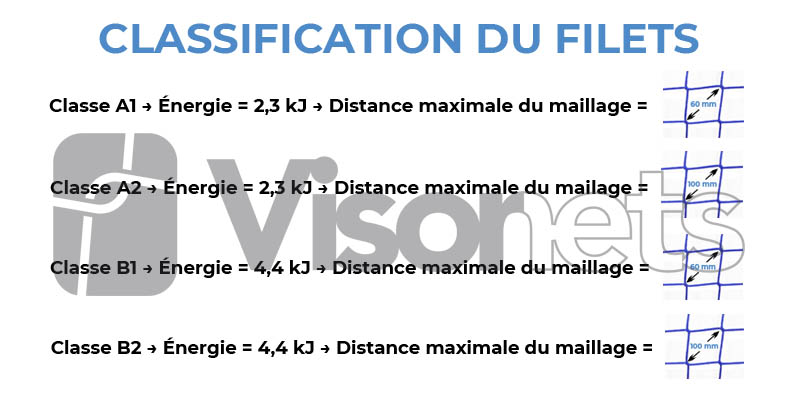 classification du filets de sécurite